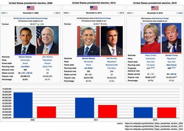 voting-numbers